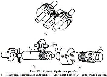 Схема обработки резьбы