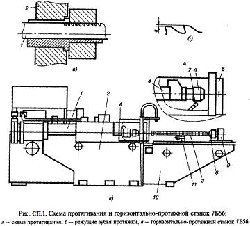 Схема протягивания и горизонтально-протяжной станок 7Б56