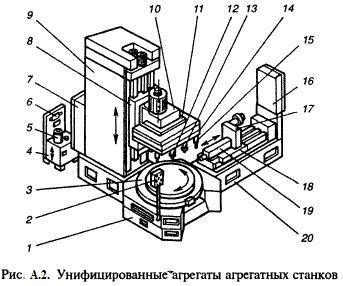 Унифицированные агрегаты агрегатных станков