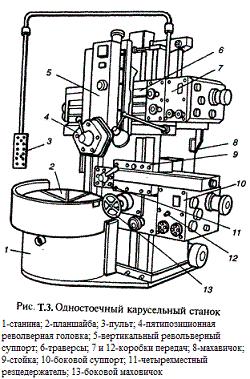 Одностоечный карусельный токарный станок