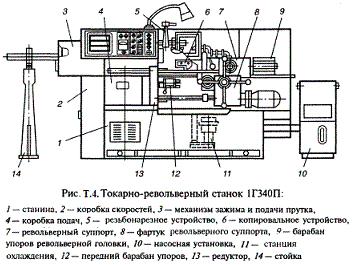 Токарно-револьверный станок 1Г340П