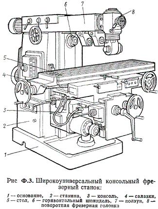 Широкоуниверсальный консольный фрезерный станок